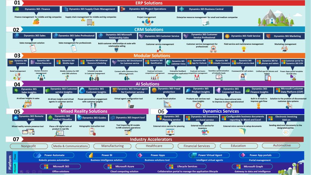 Microsoft ekosistema | Softera