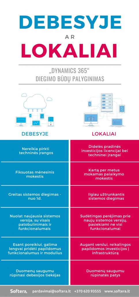 Cloud vs on-premise | Softera