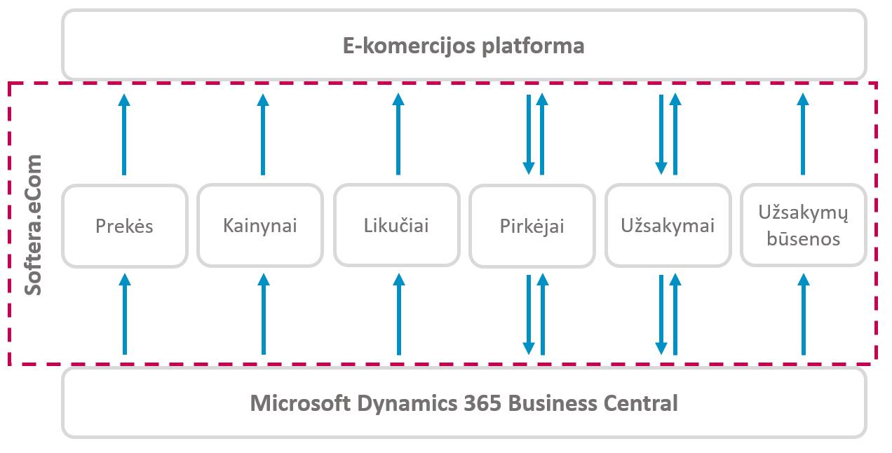 E-komercijos platforma   Softera