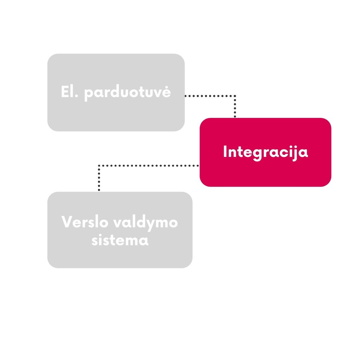 Integracija tarp el parduotuvės ir VVS